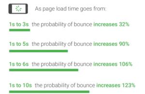 Hoe langer de laadtijd, hoe meer bezoekers geneigd zijn de website te verlaten (bron: Think with Google)